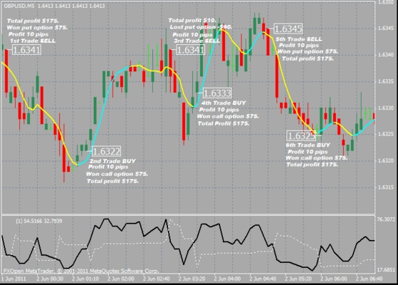 Pay for NEW : Forex Scalping-Binary Options Combo Method