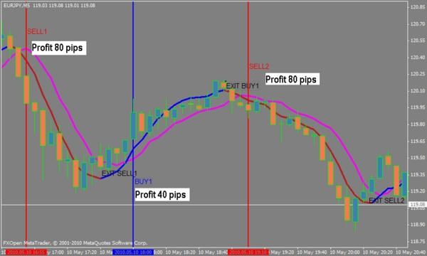 Simple simon forex system review