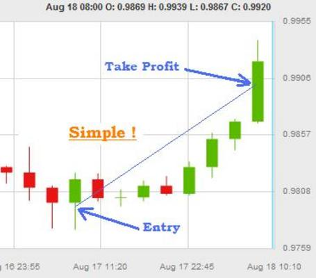 High success rate forex strategy